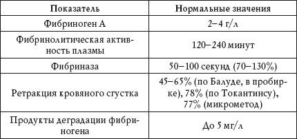 Нормы фибриногена и фибрина