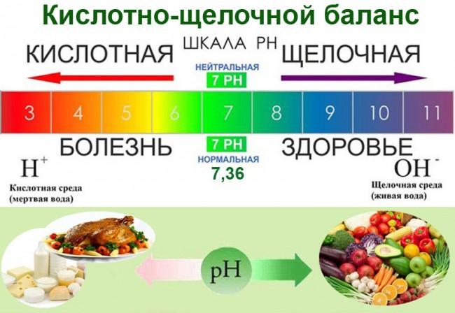 Сравнительный график, влияние продуктов на кислотно-щелочной баланс
