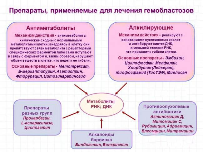 Схема медикаментозных препаратов для лечения гемобластозов