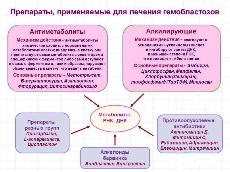Схема медикаментозных