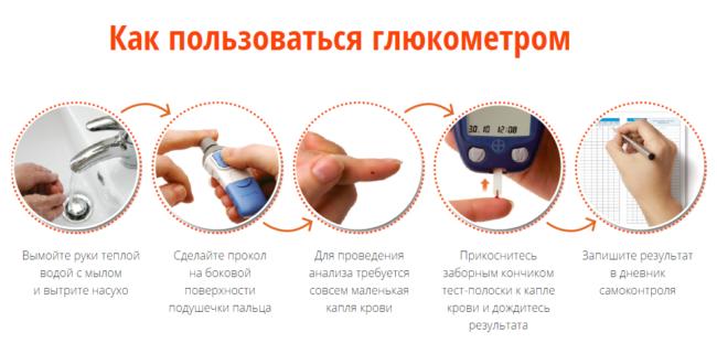 Проведение анализа крови глюкометром