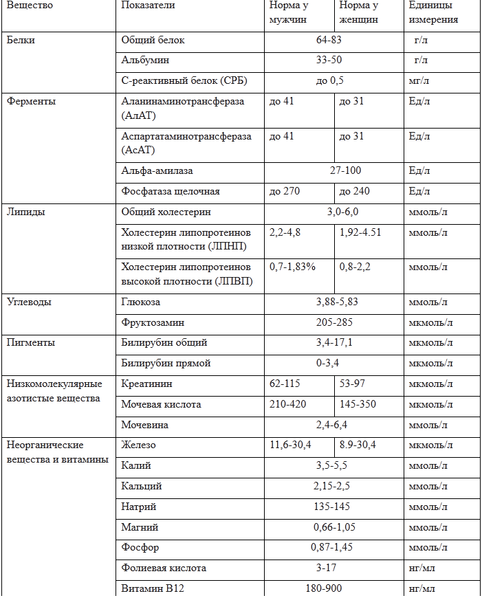 Анализ крови ркмф заявление на прикрепление ребенка к поликлинике москва