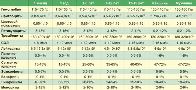 Таблица норм содержания кровяных телец для разного возраста