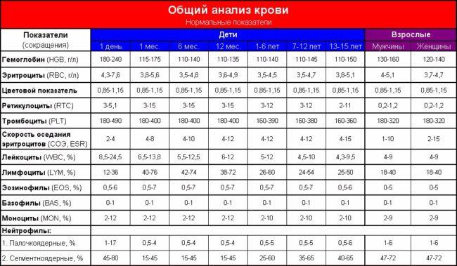 Таблица с нормативными значениями общего анализа крови