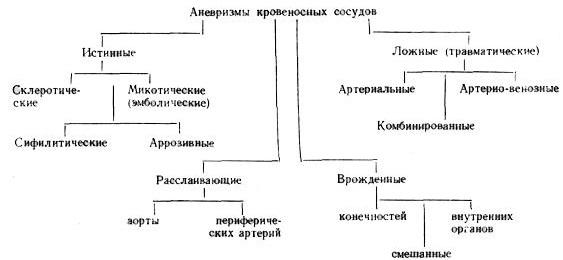 Классификация видов аневризм