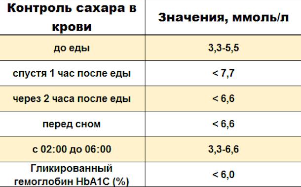 Таблица норм сахара в крови