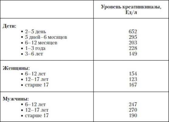Нормы КФК для детей, мужчин и женщин